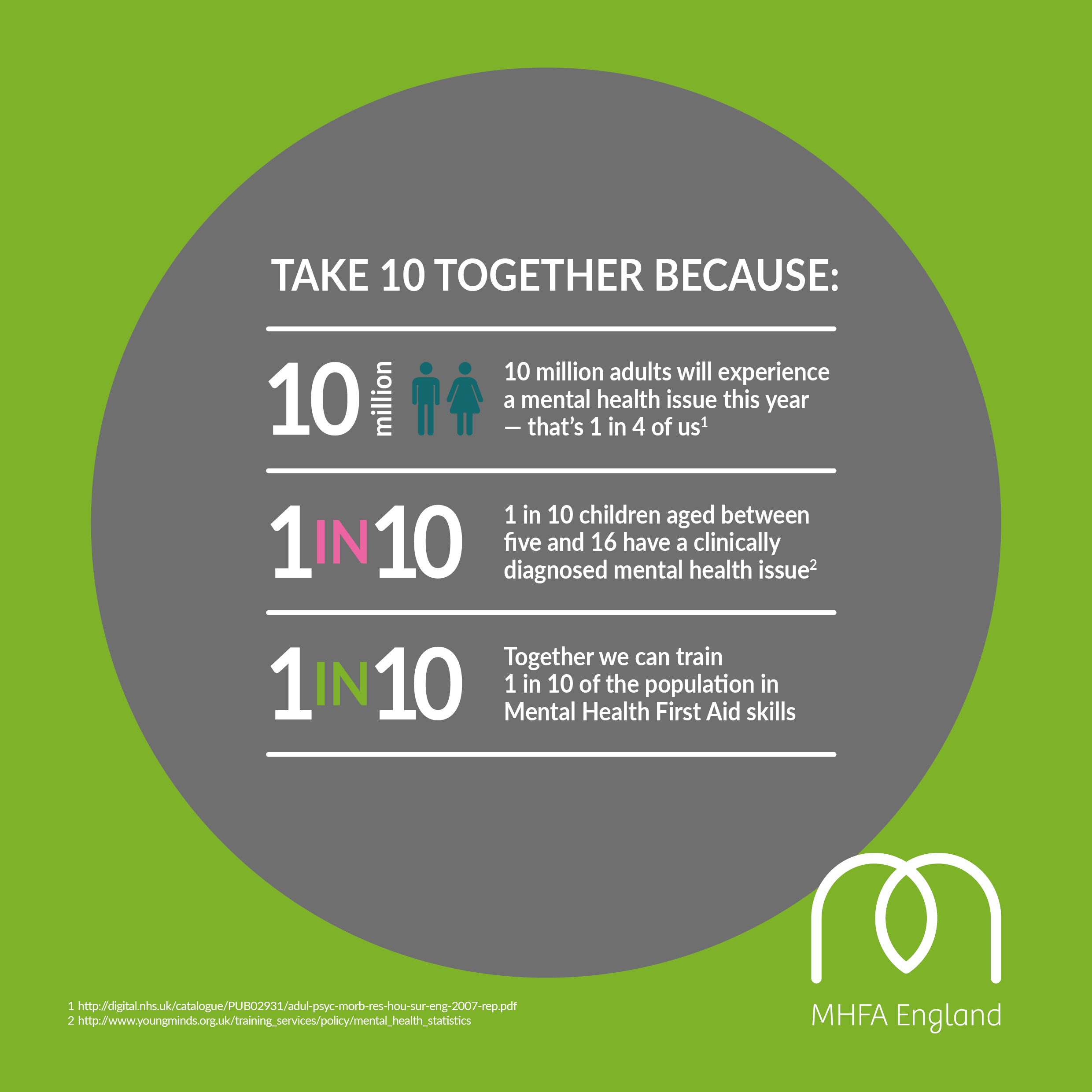 A round up of the MHFA England Take 10 Together campaign ...