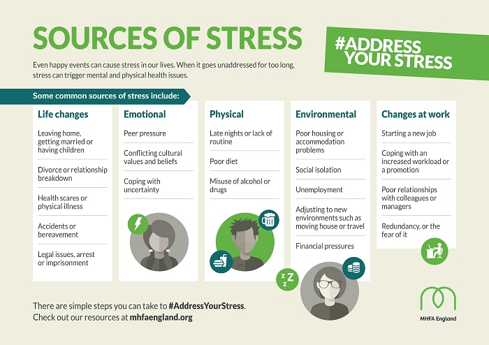 sources of stress graphic mental health awareness week 2018