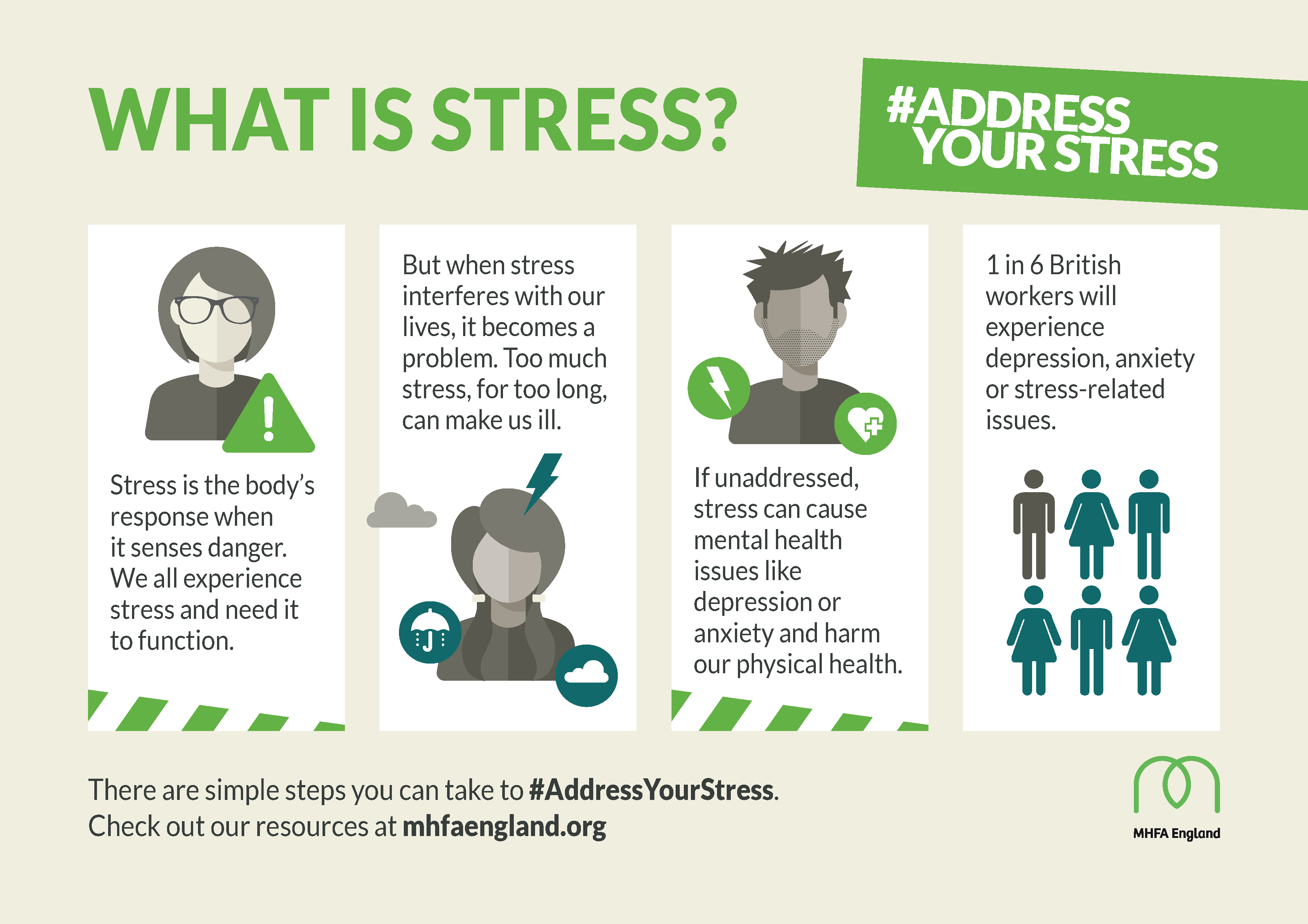 Poster - What is stress?