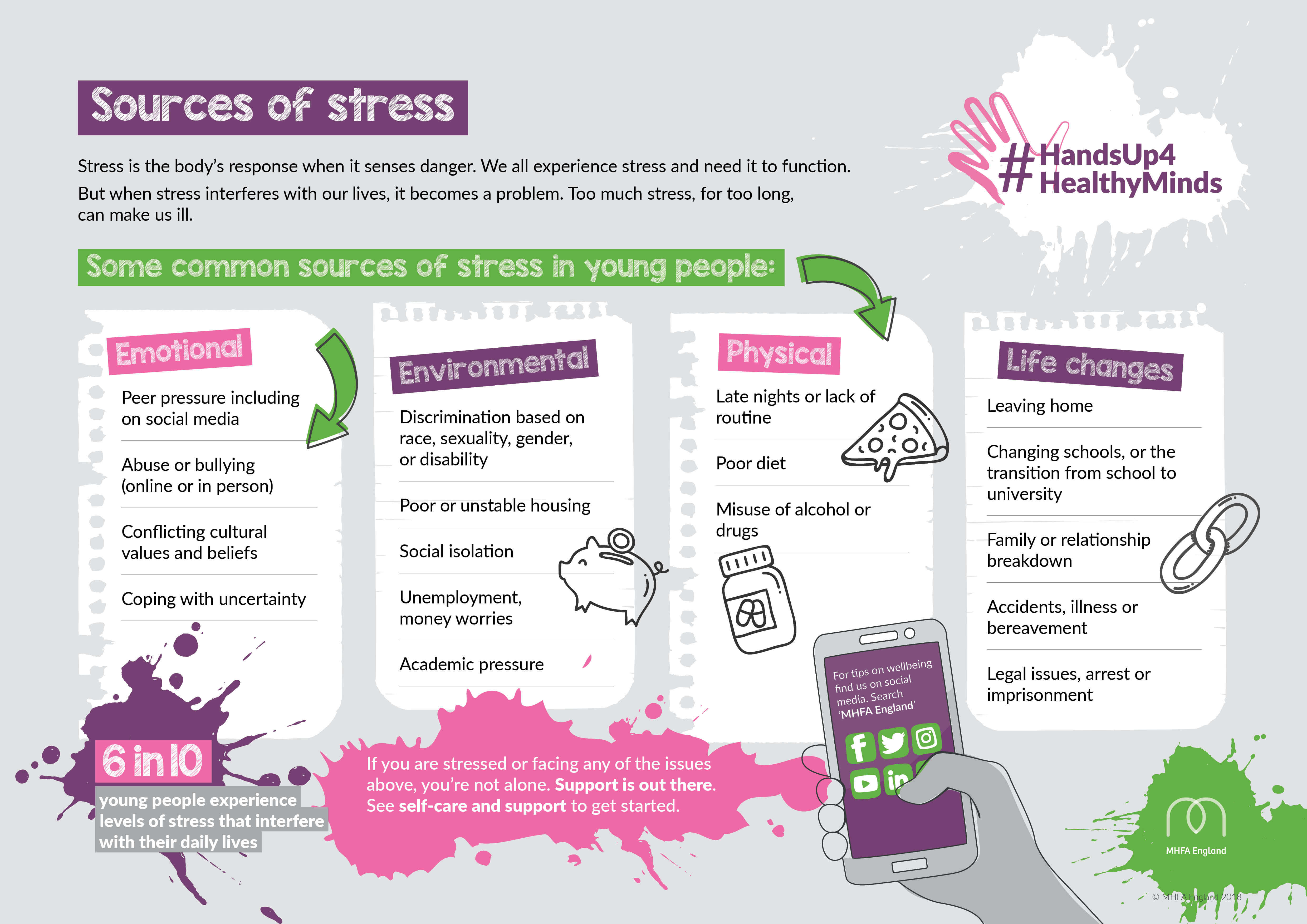 #HU4HM - Sources of stress for young people