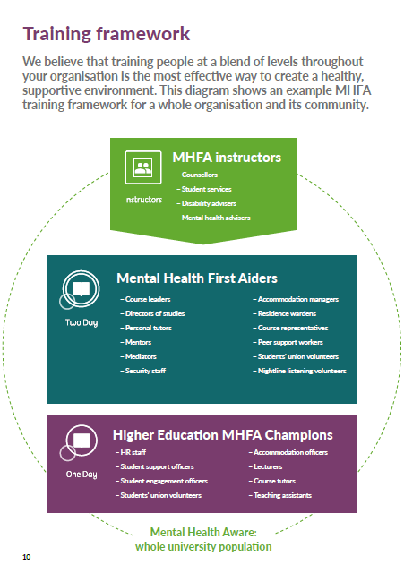 Whole University Framework for Mental Health