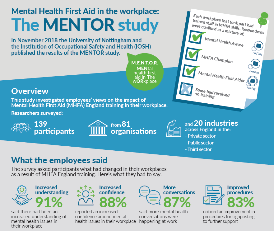 MENTOR study - infographic
