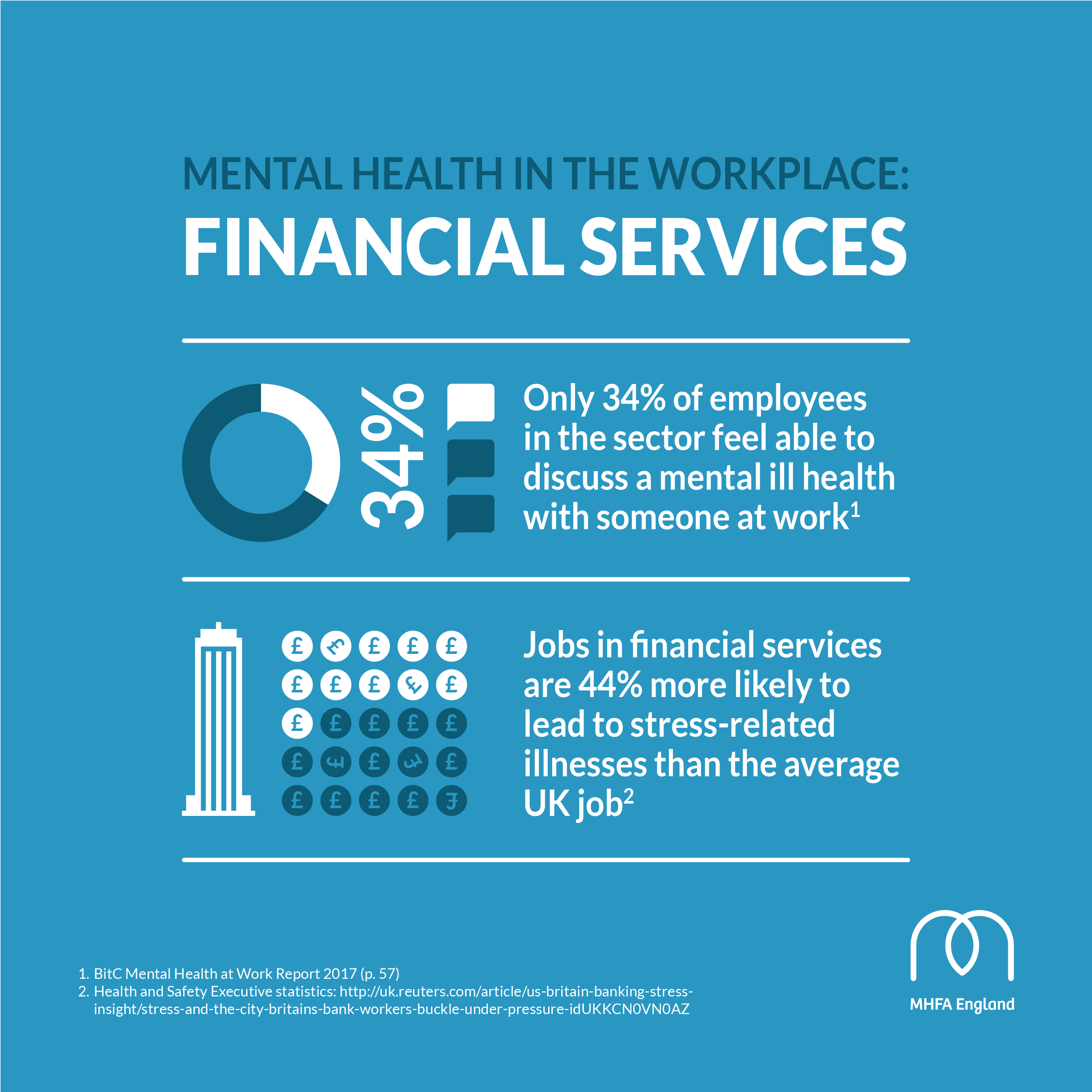 Social media graphic - Mental health in financial services