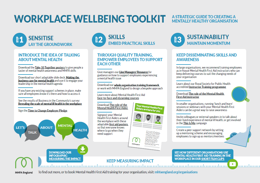 Workplace Wellbeing - Strategic toolkit