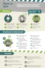 Poster - Triggers and Signs of Mental Ill Health